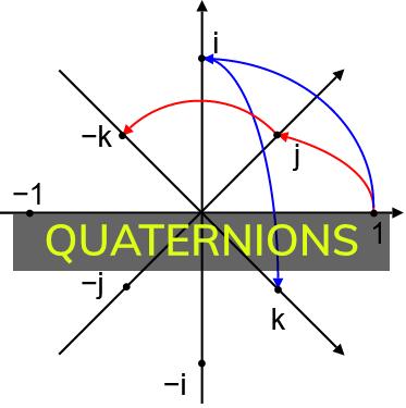 Understanding Quaternions